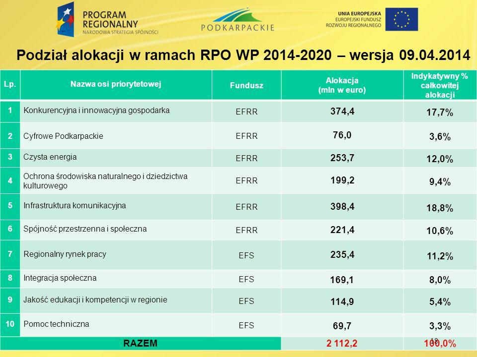 Lp.Nazwa osi priorytetowej Fundusz Alokacja (mln w euro) Indykatywny % całkowitej alokacji 1Konkurencyjna i innowacyjna gospodarka EFRR 374,4 17,7% 2C