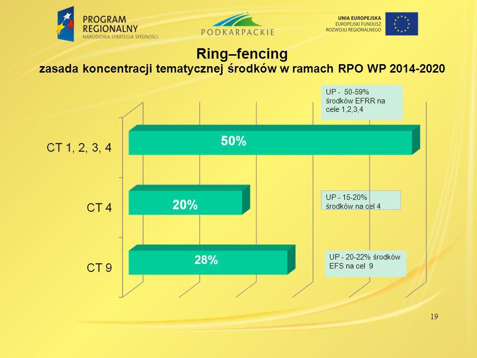 Ring–fencing zasada koncentracji tematycznej środków w ramach RPO WP 2014-2020 UP - 15-20% środków na cel 4 19 UP - 20-22% środków EFS na cel 9 UP - 5