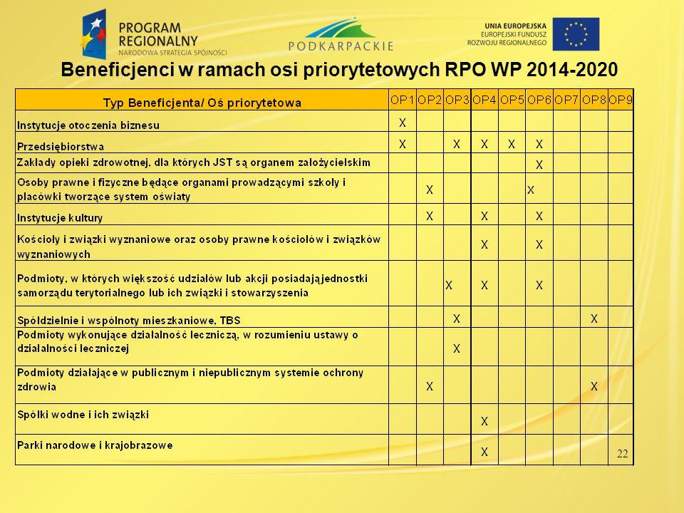 Beneficjenci w ramach osi priorytetowych RPO WP 2014-2020 22