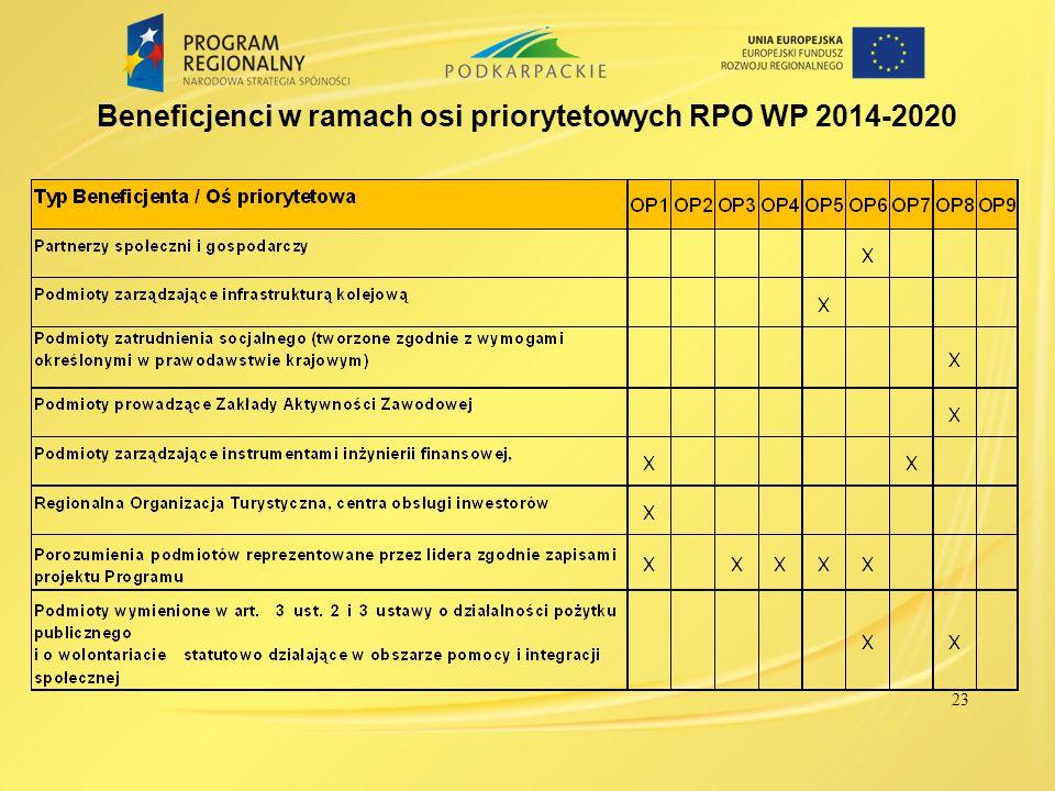 23 Beneficjenci w ramach osi priorytetowych RPO WP 2014-2020