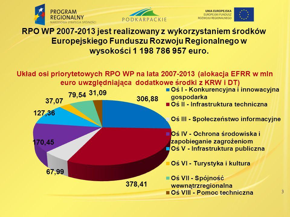 RPO WP 2007-2013 jest realizowany z wykorzystaniem środków Europejskiego Funduszu Rozwoju Regionalnego w wysokości 1 198 786 957 euro. 3 Układ osi pri