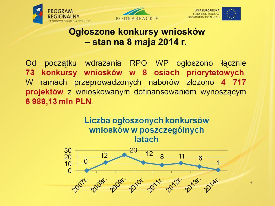 4 Ogłoszone konkursy wniosków – stan na 8 maja 2014 r. Od początku wdrażania RPO WP ogłoszono łącznie 73 konkursy wniosków w 8 osiach priorytetowych.