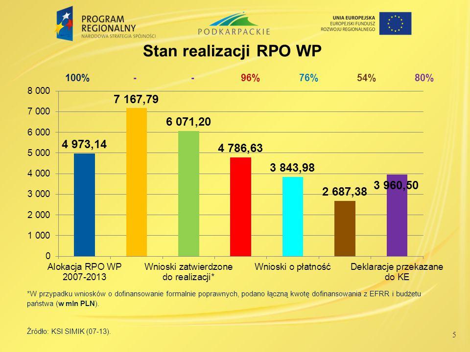 5 Stan realizacji RPO WP *W przypadku wniosków o dofinansowanie formalnie poprawnych, podano łączną kwotę dofinansowania z EFRR i budżetu państwa (w m