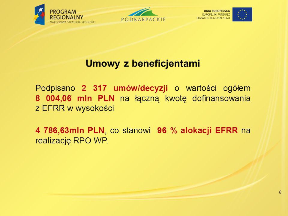 6 Umowy z beneficjentami Podpisano 2 317 umów/decyzji o wartości ogółem 8 004,06 mln PLN na łączną kwotę dofinansowania z EFRR w wysokości 4 786,63mln