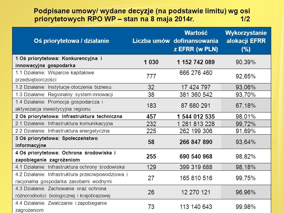 Podpisane umowy/ wydane decyzje (na podstawie limitu) wg osi priorytetowych RPO WP – stan na 8 maja 2014r. 1/2 Oś priorytetowa / działanieLiczba umów