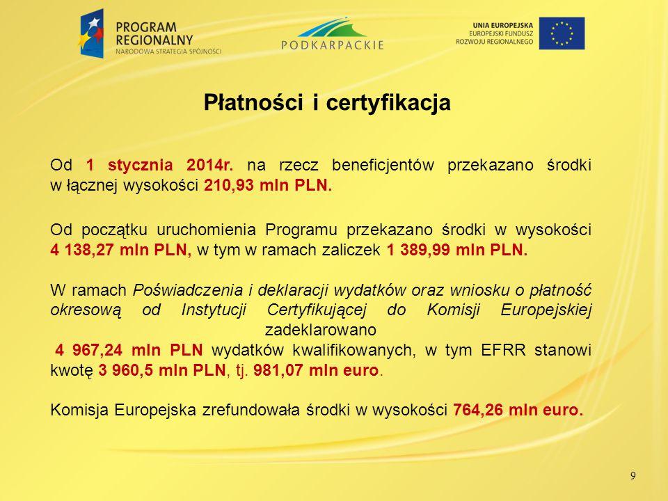 9 Od 1 stycznia 2014r. na rzecz beneficjentów przekazano środki w łącznej wysokości 210,93 mln PLN. Od początku uruchomienia Programu przekazano środk