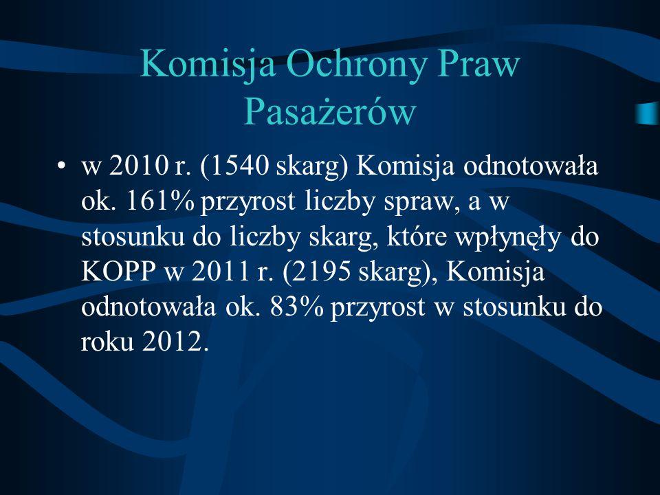 Komisja Ochrony Praw Pasażerów w 2010 r. (1540 skarg) Komisja odnotowała ok. 161% przyrost liczby spraw, a w stosunku do liczby skarg, które wpłynęły