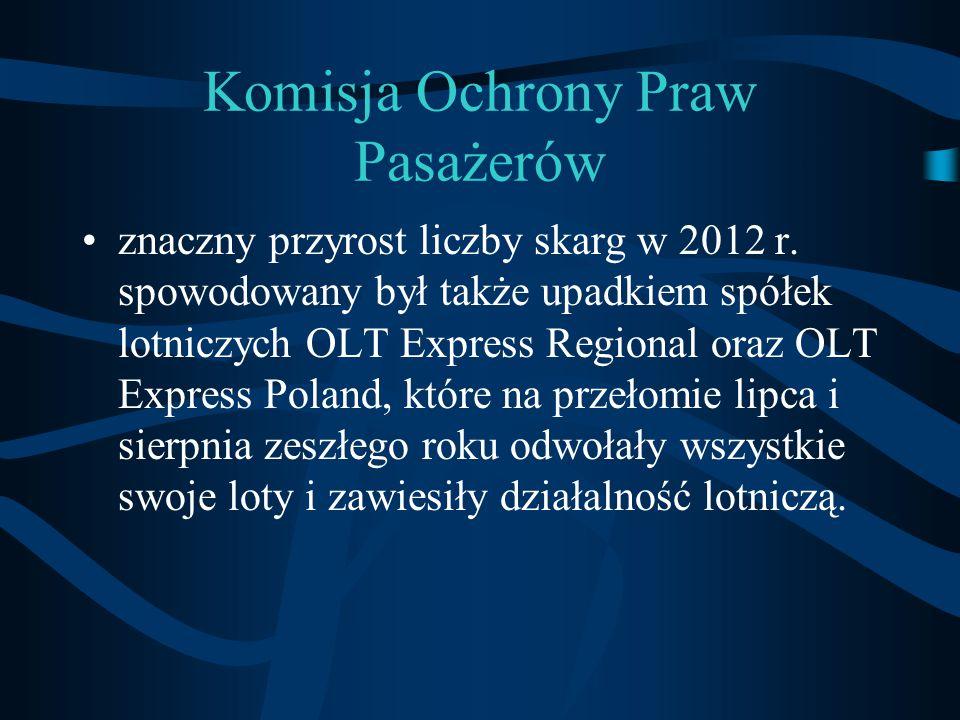 Komisja Ochrony Praw Pasażerów znaczny przyrost liczby skarg w 2012 r. spowodowany był także upadkiem spółek lotniczych OLT Express Regional oraz OLT