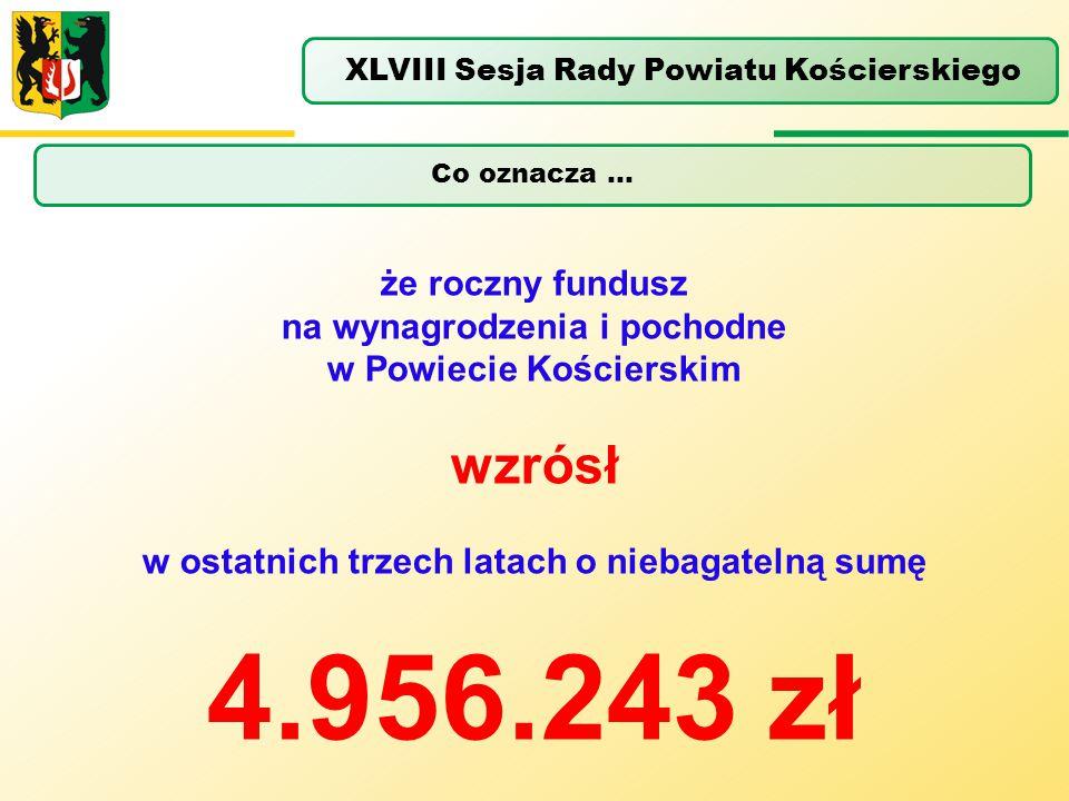 Co oznacza … XLVIII Sesja Rady Powiatu Kościerskiego że roczny fundusz na wynagrodzenia i pochodne w Powiecie Kościerskim wzrósł w ostatnich trzech la