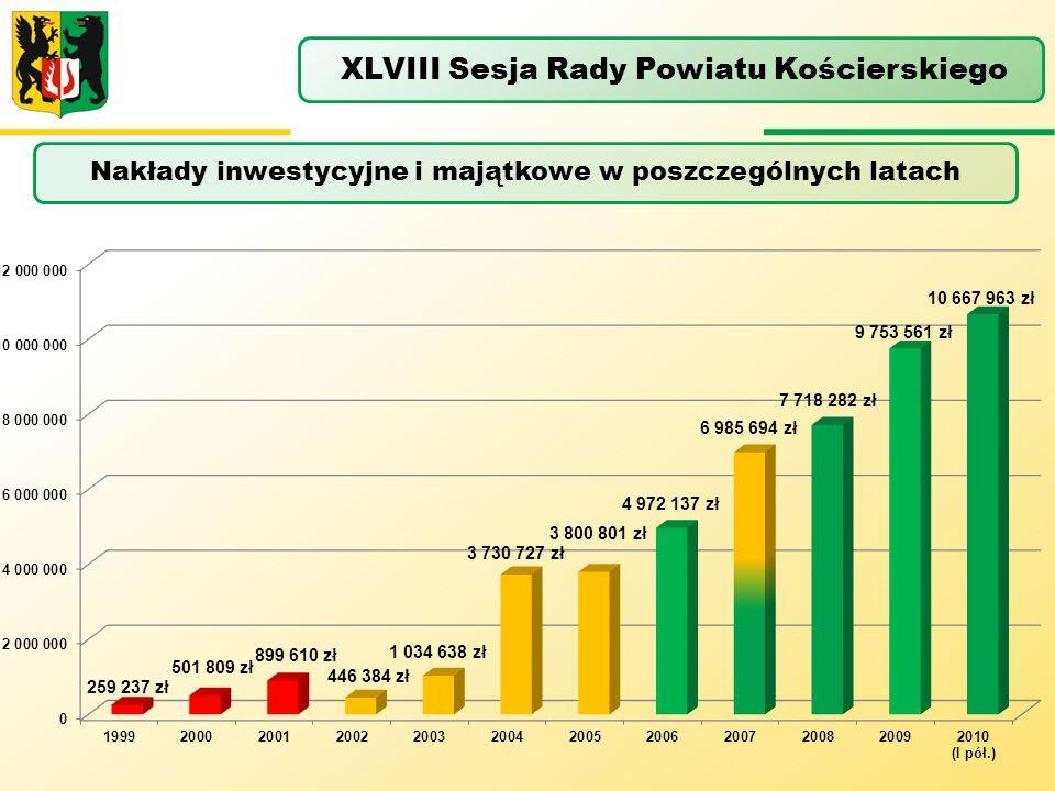 Nakłady inwestycyjne i majątkowe w poszczególnych latach XLVIII Sesja Rady Powiatu Kościerskiego