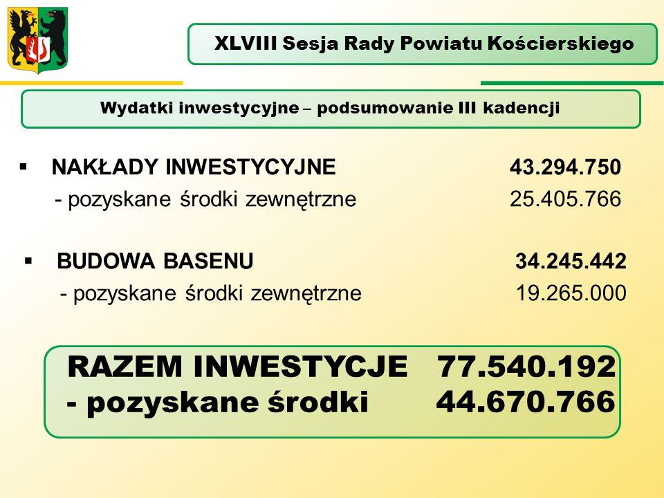 RAZEM INWESTYCJE 77.540.192 - pozyskane środki 44.670.766  NAKŁADY INWESTYCYJNE 43.294.750 - pozyskane środki zewnętrzne 25.405.766  BUDOWA BASENU 3
