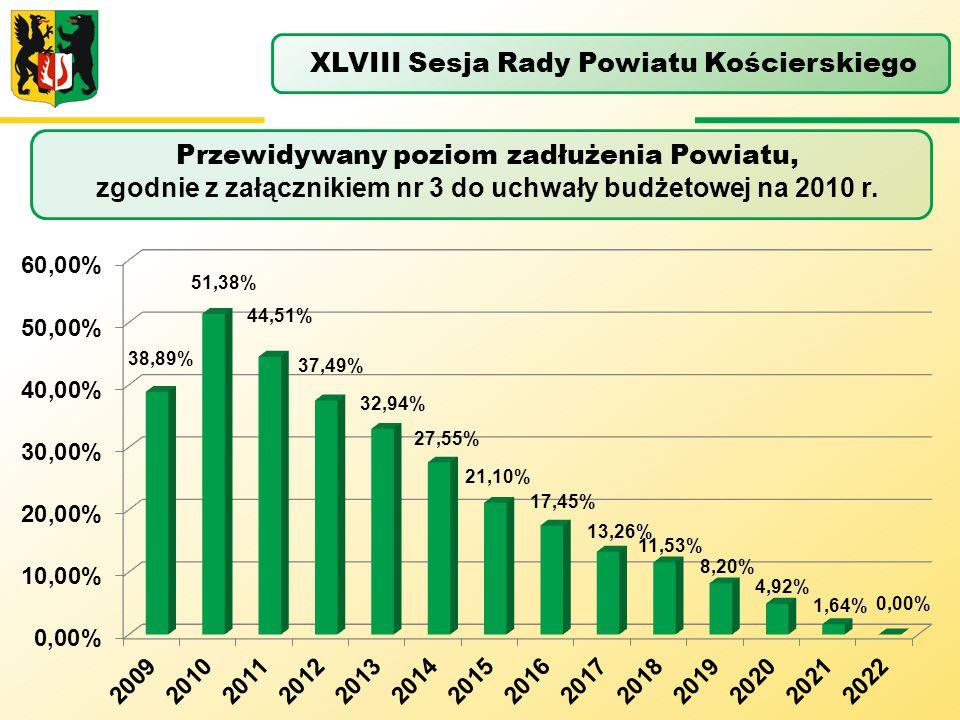 Przewidywany poziom zadłużenia Powiatu, zgodnie z załącznikiem nr 3 do uchwały budżetowej na 2010 r. XLVIII Sesja Rady Powiatu Kościerskiego