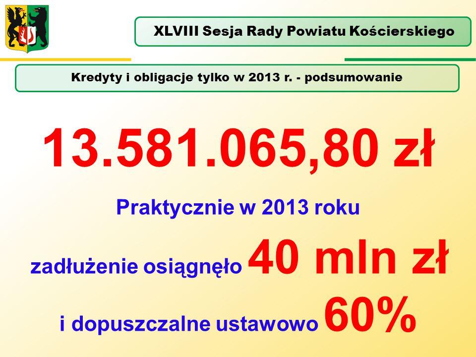 Kredyty i obligacje tylko w 2013 r. - podsumowanie XLVIII Sesja Rady Powiatu Kościerskiego 13.581.065,80 zł Praktycznie w 2013 roku zadłużenie osiągnę