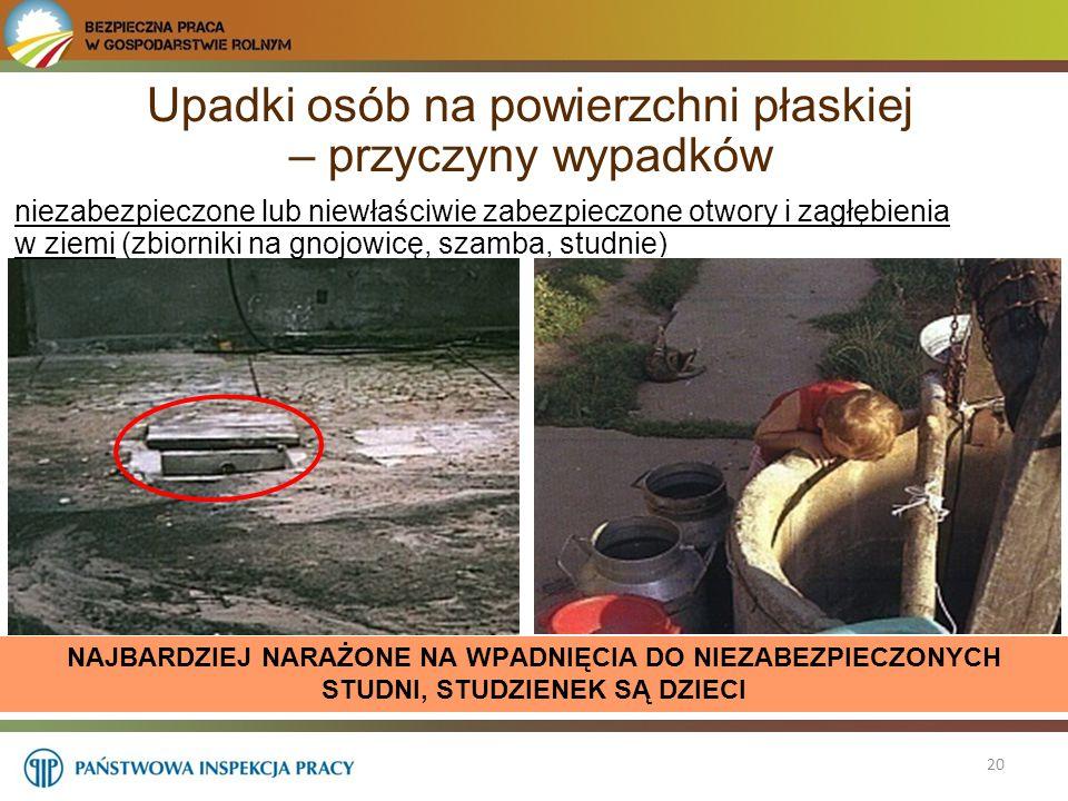 Upadki osób na powierzchni płaskiej – przyczyny wypadków 20 niezabezpieczone lub niewłaściwie zabezpieczone otwory i zagłębienia w ziemi (zbiorniki na