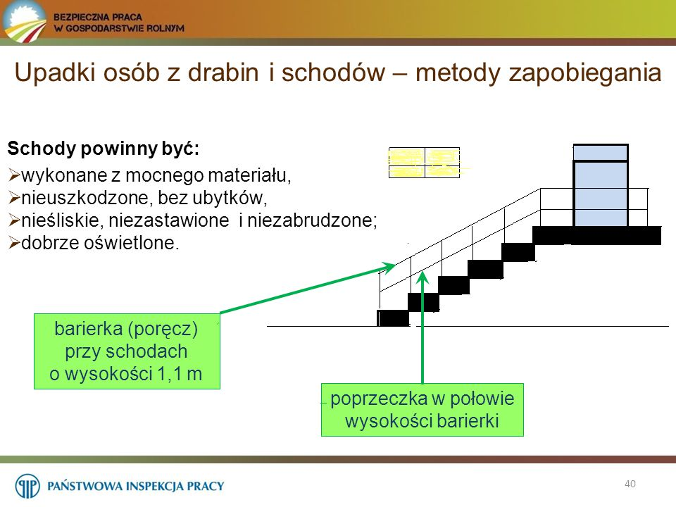 Upadki osób z drabin i schodów – metody zapobiegania 40 Schody powinny być:  wykonane z mocnego materiału,  nieuszkodzone, bez ubytków,  nieśliskie