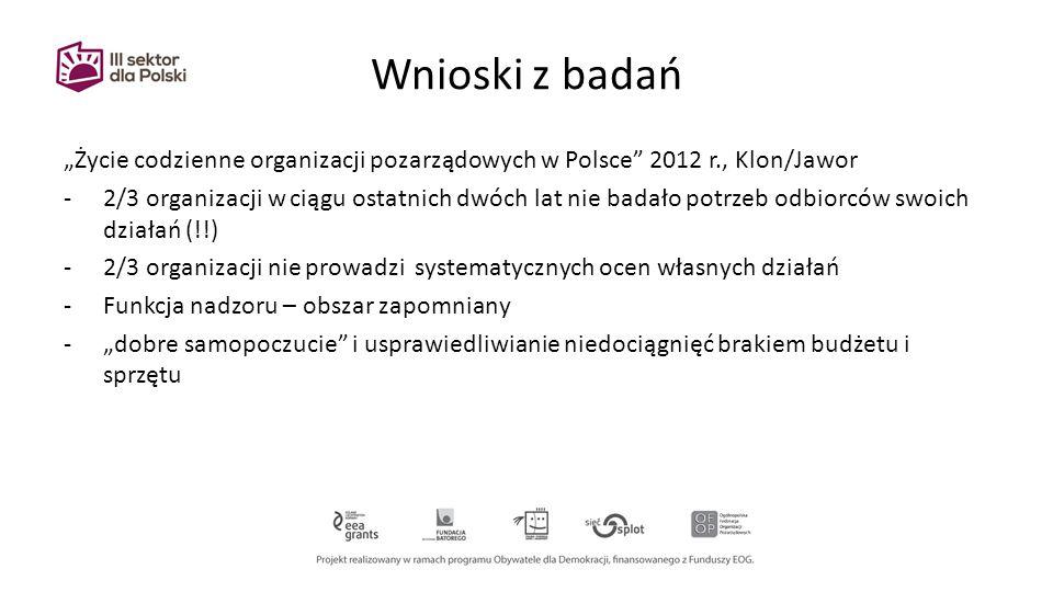 """Wnioski z badań """"Życie codzienne organizacji pozarządowych w Polsce 2012 r., Klon/Jawor -2/3 organizacji w ciągu ostatnich dwóch lat nie badało potrzeb odbiorców swoich działań (!!) -2/3 organizacji nie prowadzi systematycznych ocen własnych działań -Funkcja nadzoru – obszar zapomniany -""""dobre samopoczucie i usprawiedliwianie niedociągnięć brakiem budżetu i sprzętu"""