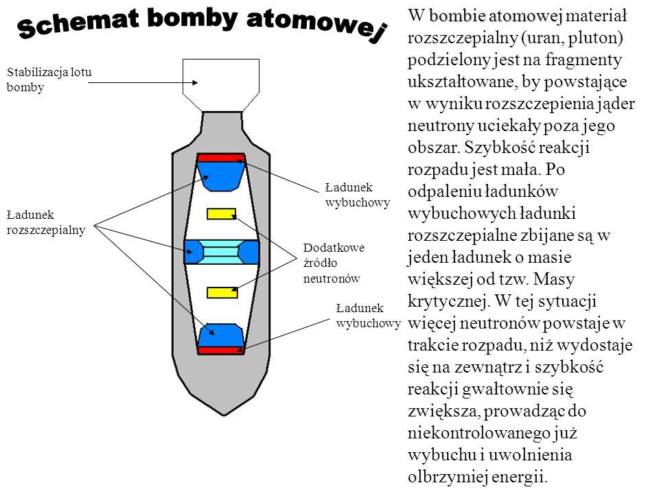 Stabilizacja lotu bomby Ładunek rozszczepialny Ładunek wybuchowy Dodatkowe źródło neutronów bombie atomowej W bombie atomowej materiał rozszczepialny (uran, pluton) podzielony jest na fragmenty ukształtowane, by powstające w wyniku rozszczepienia jąder neutrony uciekały poza jego obszar.