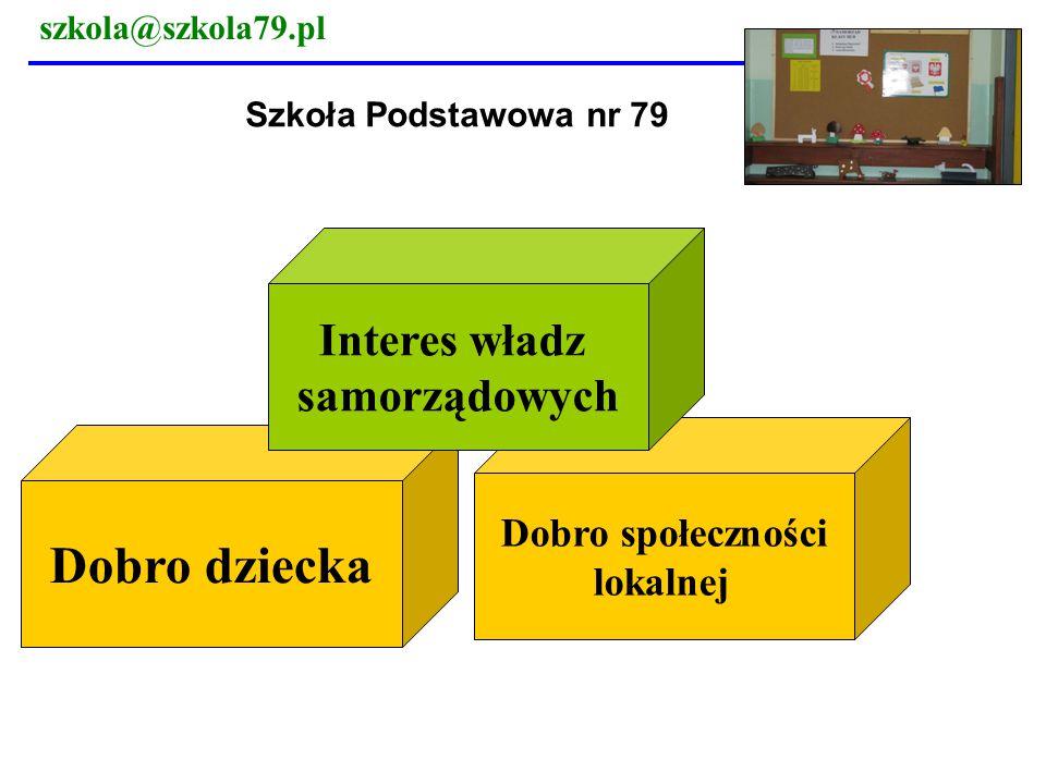 szkola@szkola79.pl Likwidacja SP 79 na tle obietnic wyborczych PO Na podobieństwo 1800 Orlików wybudujemy 1000 Świetlików – centrów kultury i bibliotek gminnych, które będą wspierać kreatywność i budować umiejętność pracy zespołowej.
