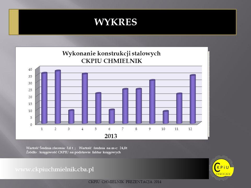 WYKRES www.ckpiuchmielnik.cba.pl CKPIU CHMIELNIK PREZENTACJA 2014 Wartość Średnia zlecenia: 3,6 t ; Wartość średnia na m-c: 24,8t Źródło : księgowość CKPIU na podstawie faktur księgowych Ciężar w tonach m-c
