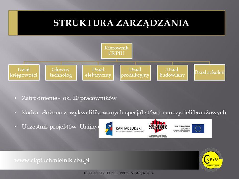 STRUKTURA ZARZĄDZANIA Kierownik CKPIU Dział księgowości Główny technolog Dział elektryczny Dział produkcyjny Dział budowlany Dział szkoleń www.ckpiuchmielnik.cba.pl Zatrudnienie - ok.