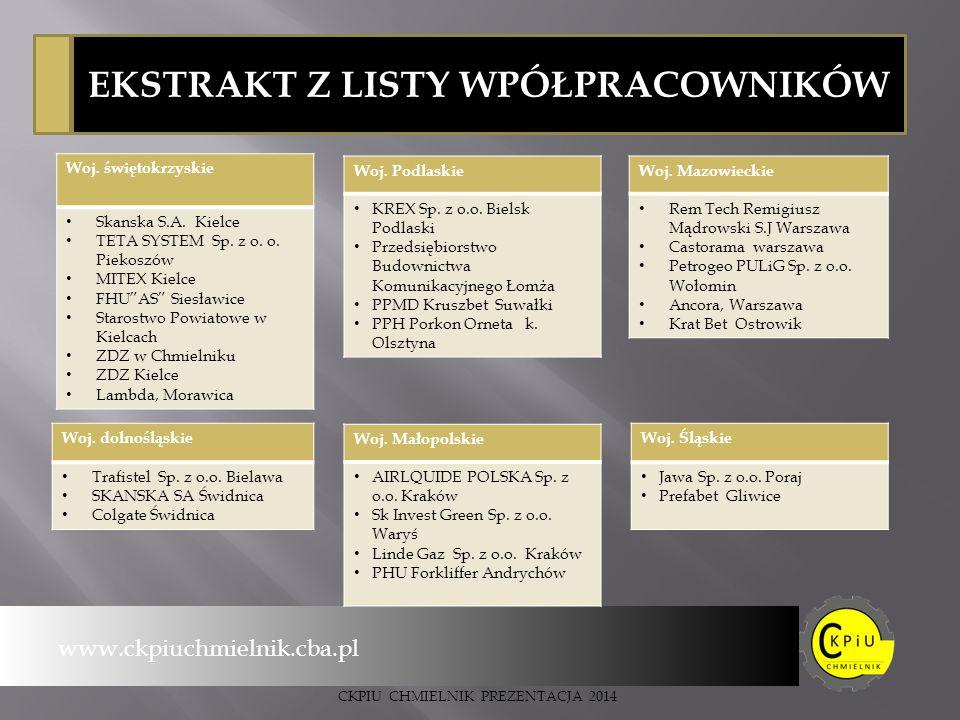 EKSTRAKT Z LISTY WPÓŁPRACOWNIKÓW www.ckpiuchmielnik.cba.pl Woj.