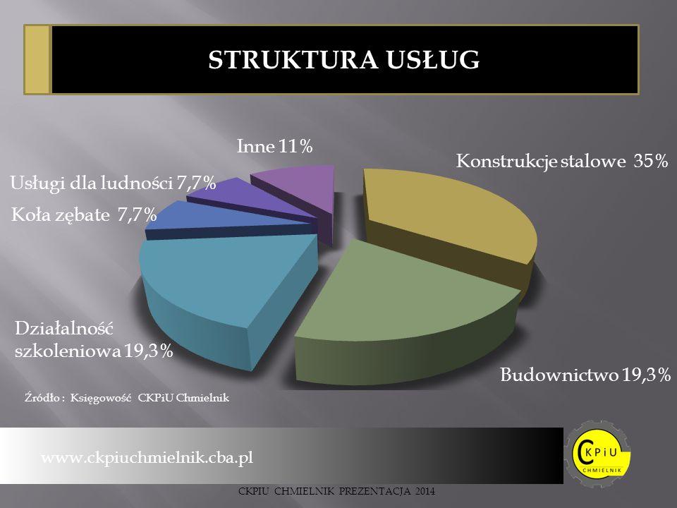 STRUKTURA USŁUG www.ckpiuchmielnik.cba.pl Źródło : Księgowość CKPiU Chmielnik CKPIU CHMIELNIK PREZENTACJA 2014
