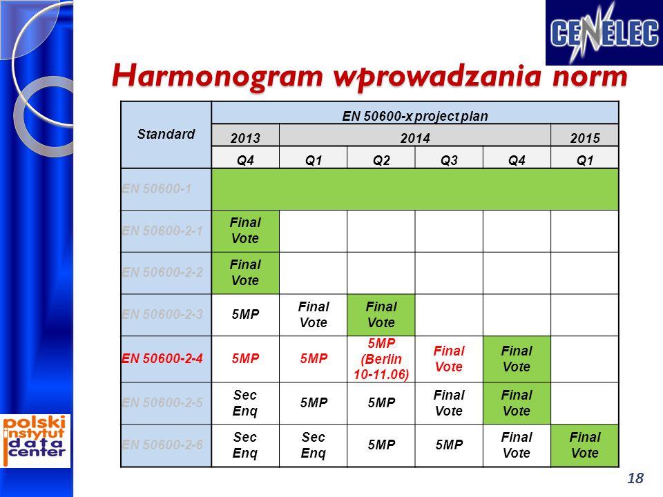 Harmonogram wprowadzania norm 18 Standard EN 50600-x project plan 201320142015 Q4Q1Q2Q3Q4Q1 EN 50600-1 EN 50600-2-1 Final Vote EN 50600-2-2 Final Vote EN 50600-2-35MP Final Vote EN 50600-2-45MP (Berlin 10-11.06) Final Vote EN 50600-2-5 Sec Enq 5MP Final Vote EN 50600-2-6 Sec Enq 5MP Final Vote