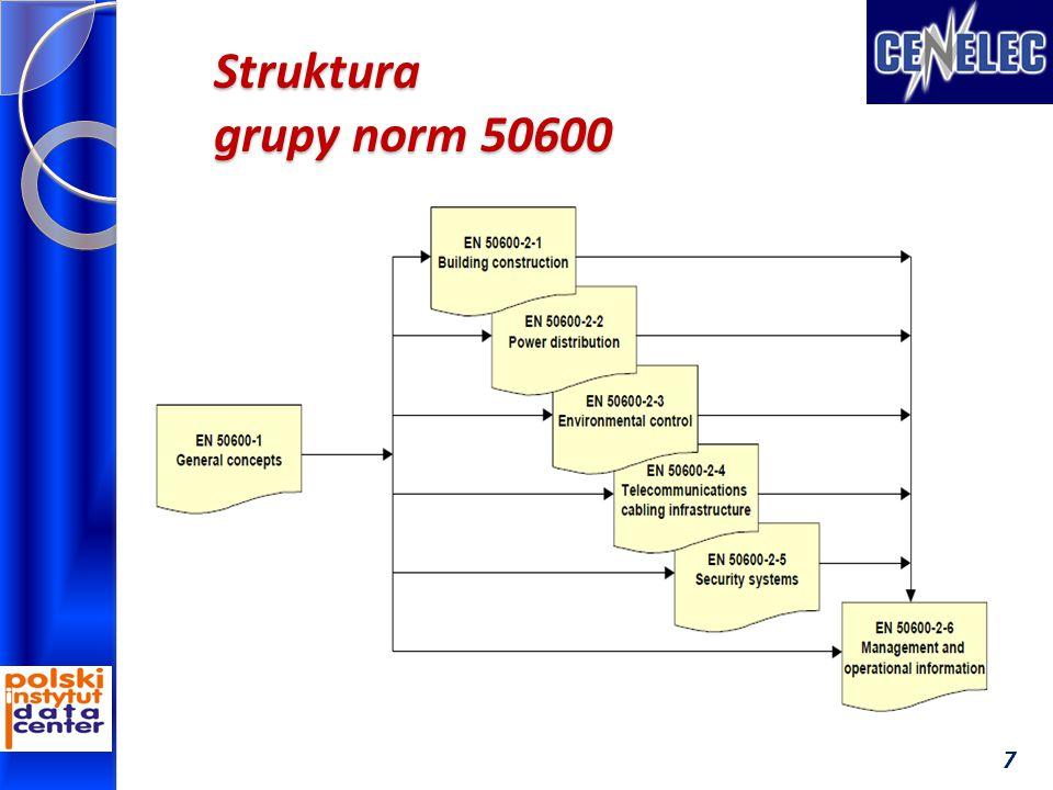 Struktura grupy norm 50600 7