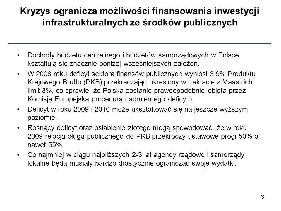 Kryzys ogranicza możliwości finansowania inwestycji infrastrukturalnych ze środków publicznych Dochody budżetu centralnego i budżetów samorządowych w Polsce kształtują się znacznie poniżej wcześniejszych założeń.