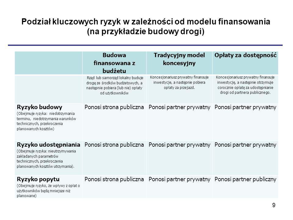 Podział kluczowych ryzyk w zależności od modelu finansowania (na przykładzie budowy drogi) Budowa finansowana z budżetu Tradycyjny model koncesyjny Opłaty za dostępność Rząd lub samorząd lokalny buduje drogę ze środków budżetowych, a następnie pobiera (lub nie) opłaty od użytkowników Koncesjonariusz prywatny finansuje inwestycje, a następnie pobiera opłaty za przejazd.