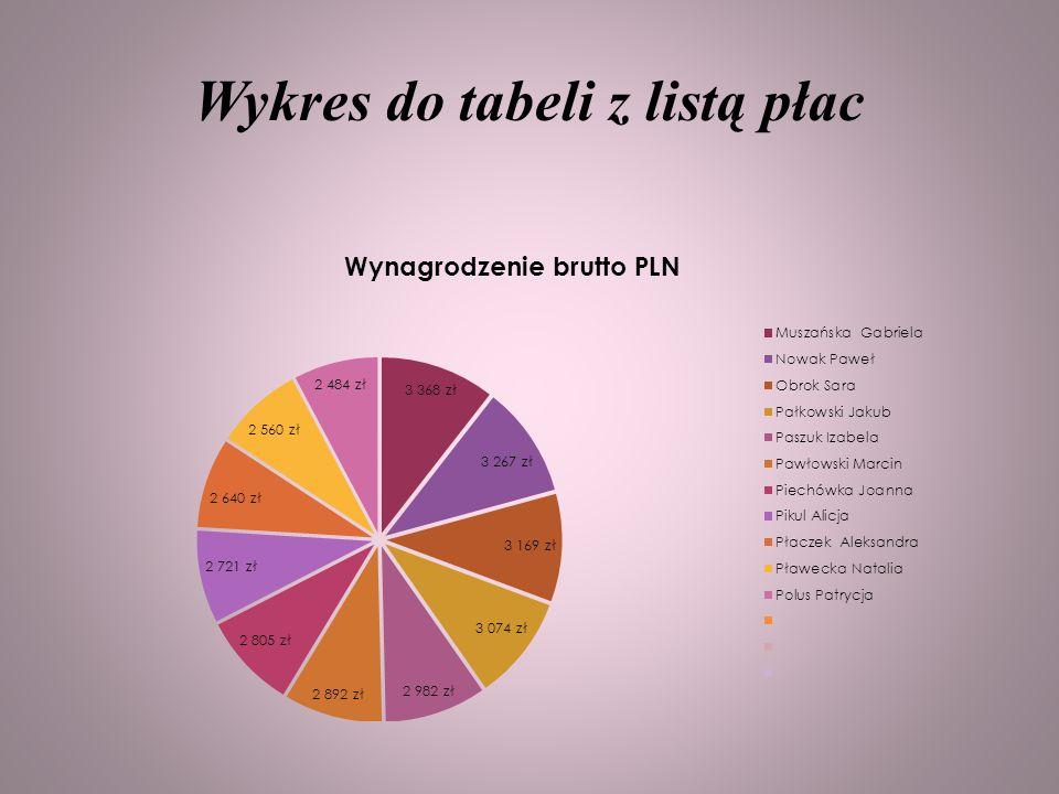 Wykres do tabeli z listą płac