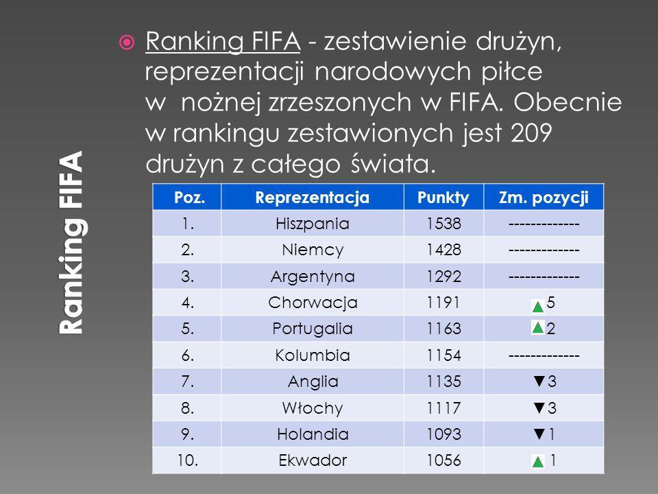  Ranking FIFA - zestawienie drużyn, reprezentacji narodowych piłce w nożnej zrzeszonych w FIFA. Obecnie w rankingu zestawionych jest 209 drużyn z cał