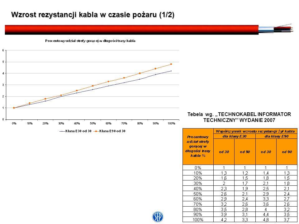 9 Wzrost rezystancji kabla w czasie pożaru (2/2) Przyjmując, że temperatura żył pod koniec czasu funkcjonowania kabla będzie równa temperaturze w pomieszczeniu, maksymalna temperatura żył kabli klasy E 30 wyniesie 830 o C, a klasy E 90, 980 o C.