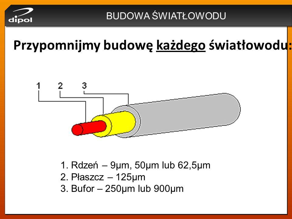 BUDOWA ŚWIATŁOWODU Przypomnijmy budowę każdego światłowodu: 1. Rdzeń – 9μm, 50μm lub 62,5μm 2. Płaszcz – 125μm 3. Bufor – 250μm lub 900μm