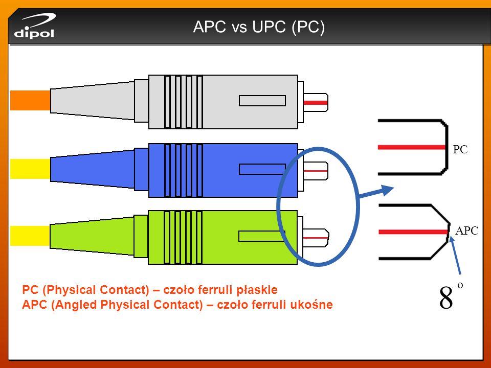 APC vs UPC (PC) PC (Physical Contact) – czoło ferruli płaskie APC (Angled Physical Contact) – czoło ferruli ukośne PC APC o 8