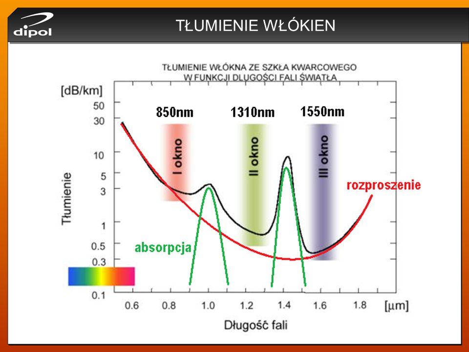 CZĘSTOTLIWOŚĆ ZNORMALIZOWANA ŚWIATŁOWODU Częstotliwość znormalizowana światłowodu: V < 2,405 ŚWIATŁOWÓD JEDNOMODOWY V > 2,405 ŚWIATŁOWÓD WIELOMODOWY W teorii charakterystyka modowa światłowodu zależy od 3 czynników: średnicy rdzenia, długości przesyłanej fali, współczynników załamania światła rdzenia i płaszcza.
