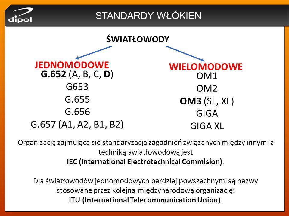 STANDARDY WŁÓKIEN ŚWIATŁOWODY JEDNOMODOWE WIELOMODOWE G.652 (A, B, C, D) G653 G.655 G.656 G.657 (A1, A2, B1, B2) OM1 OM2 OM3 (SL, XL) GIGA GIGA XL Org