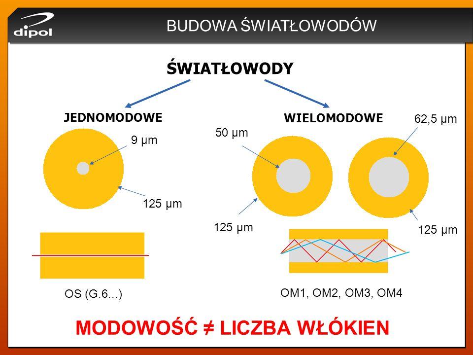 DOBÓR KABLA DO INSTALACJI KABEL ŁATWEGO DOSTĘPU: -wzmocnienie z 2 prętów aramidowych, -konstrukcja umożliwiająca wycinanie okna i łatwy dostęp do włókien bez ich uszkadzania, -możliwość wyciągnięcia włókna do 30 metrów, -włókna światłowodowe jednomodowe w standardzie G.657.A2, -powłoka LSZH,