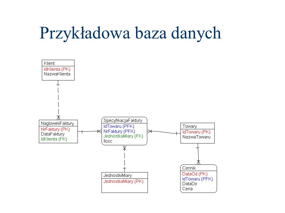 Tworzenie i użycie tabeli create database Dydaktyka Use Dydaktyka
