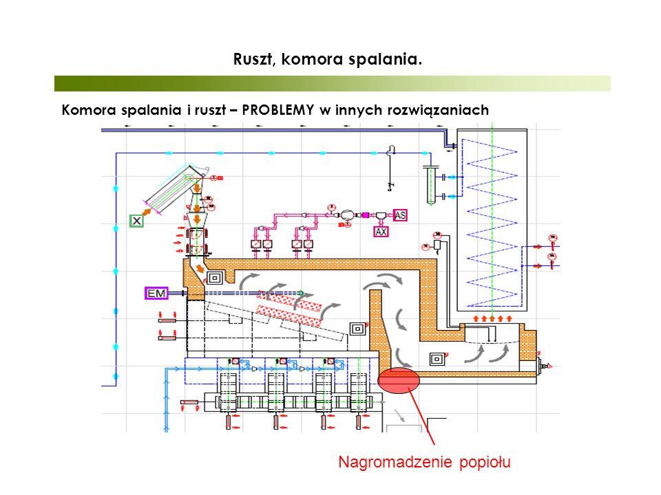 Komora spalania i ruszt – PROBLEMY w innych rozwiązaniach Nagromadzenie popiołu Ruszt, komora spalania.