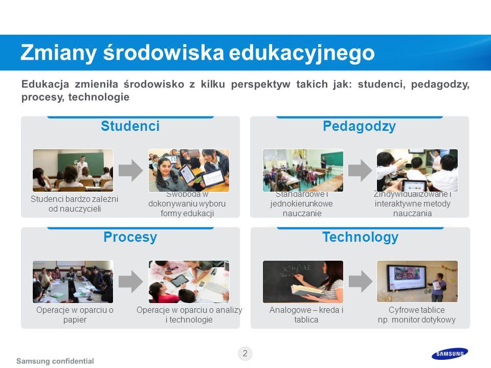 2 Pedagodzy Zindywidualizowane i interaktywne metody nauczania Standardowe i jednokierunkowe nauczanie Studenci Swoboda w dokonywaniu wyboru formy edu