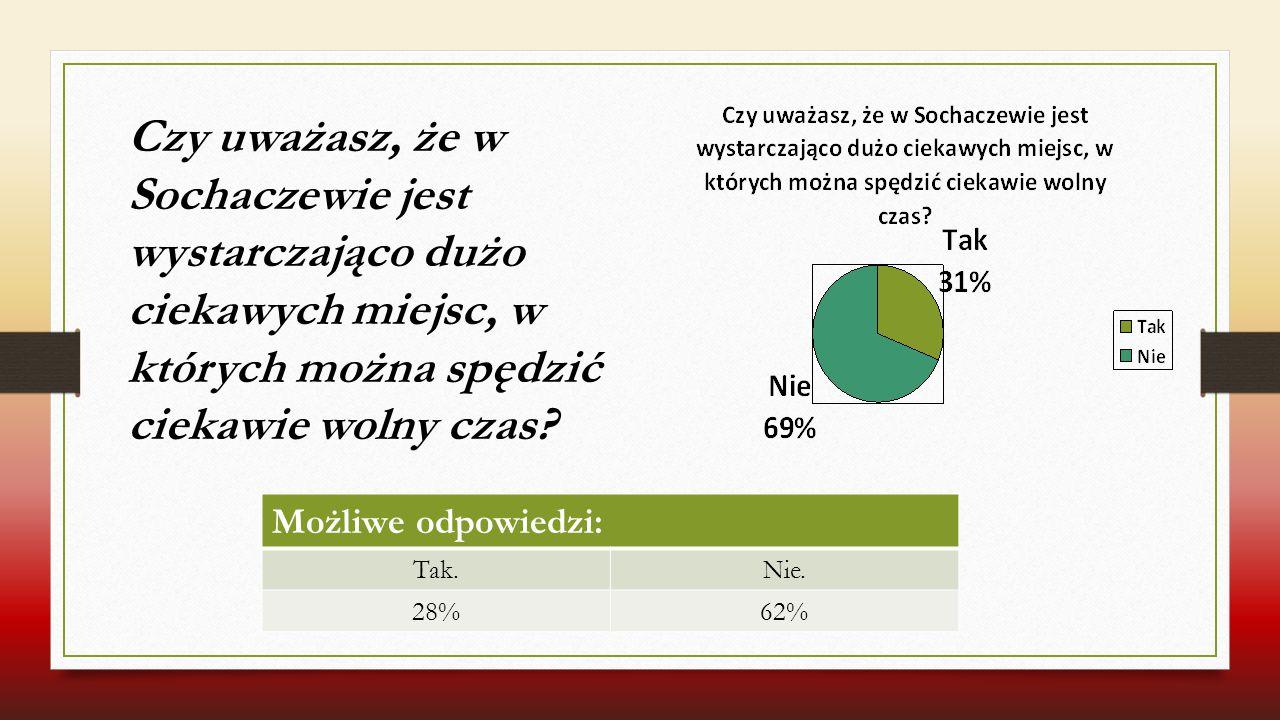 Czy uważasz, że w Sochaczewie jest wystarczająco dużo ciekawych miejsc, w których można spędzić ciekawie wolny czas? Możliwe odpowiedzi: Tak.Nie. 28%6