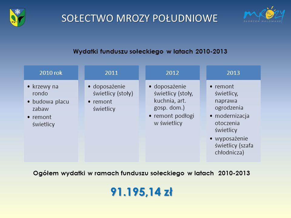 SOŁECTWO MROZY POŁUDNIOWE Wydatki funduszu sołeckiego w latach 2010-2013 2010 rok krzewy na rondo budowa placu zabaw remont świetlicy 2011 doposażenie