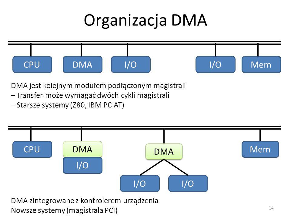 Organizacja DMA 14 CPUDMAI/O Mem DMA jest kolejnym modułem podłączonym magistrali – Transfer może wymagać dwóch cykli magistrali – Starsze systemy (Z80, IBM PC AT) CPU DMA I/O Mem DMA I/O DMA zintegrowane z kontrolerem urządzenia Nowsze systemy (magistrala PCI)