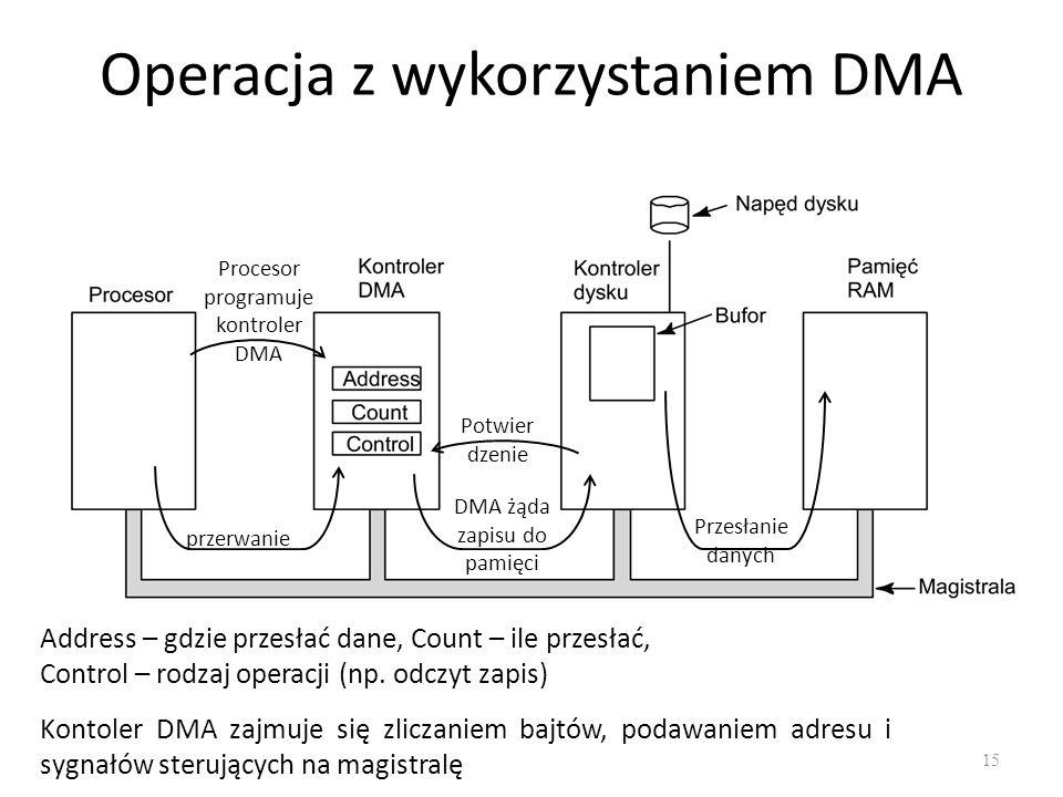 Operacja z wykorzystaniem DMA 15 Procesor programuje kontroler DMA DMA żąda zapisu do pamięci Przesłanie danych Potwier dzenie przerwanie Address – gdzie przesłać dane, Count – ile przesłać, Control – rodzaj operacji (np.
