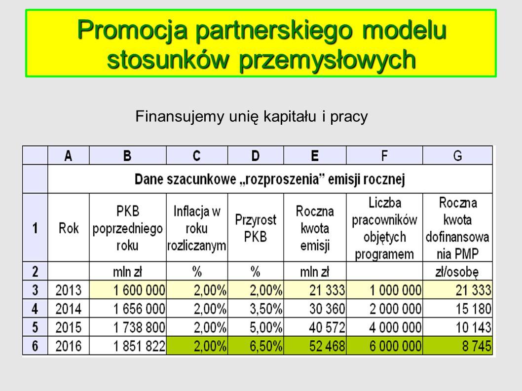 Rozproszenie emisji w gospodarce Rozproszenie emisji w gospodarce spółka właścicielsko – pracownicza ● Posiadają podwójny plan własnościowy, a to: ● K