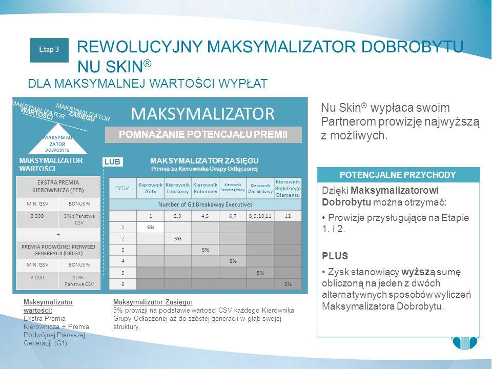 Nu Skin ® wypłaca swoim Partnerom prowizję najwyższą z możliwych. MAKSYMALIZATOR ZASIĘGU Premia za Kierownika Grupy Odłączonej MAKSYMALIZATOR WARTOŚCI