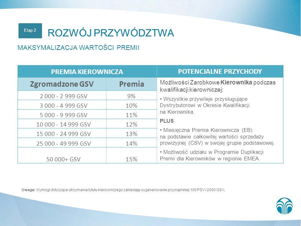 Uwaga: Wymogi dotyczące utrzymania tytułu kierowniczego zakładają wygenerowanie przynajmniej 100 PSV i 2000 GSV. ROZWÓJ PRZYWÓDZTWA MAKSYMALIZACJA WAR