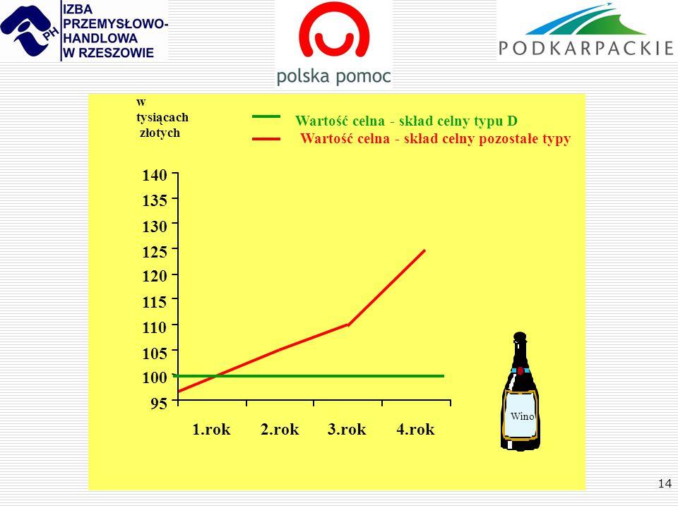 14 1.rok2.rok3.rok4.rok 95 100 105 110 115 120 125 130 135 140 w tysiącach złotych Wino Wartość celna - skład celny typu D Wartość celna - skład celny