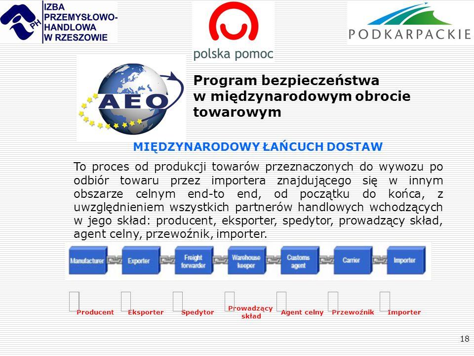 18 ProducentEksporterSpedytor Prowadzący skład Agent celnyPrzewoźnikImporter MIĘDZYNARODOWY ŁAŃCUCH DOSTAW To proces od produkcji towarów przeznaczony
